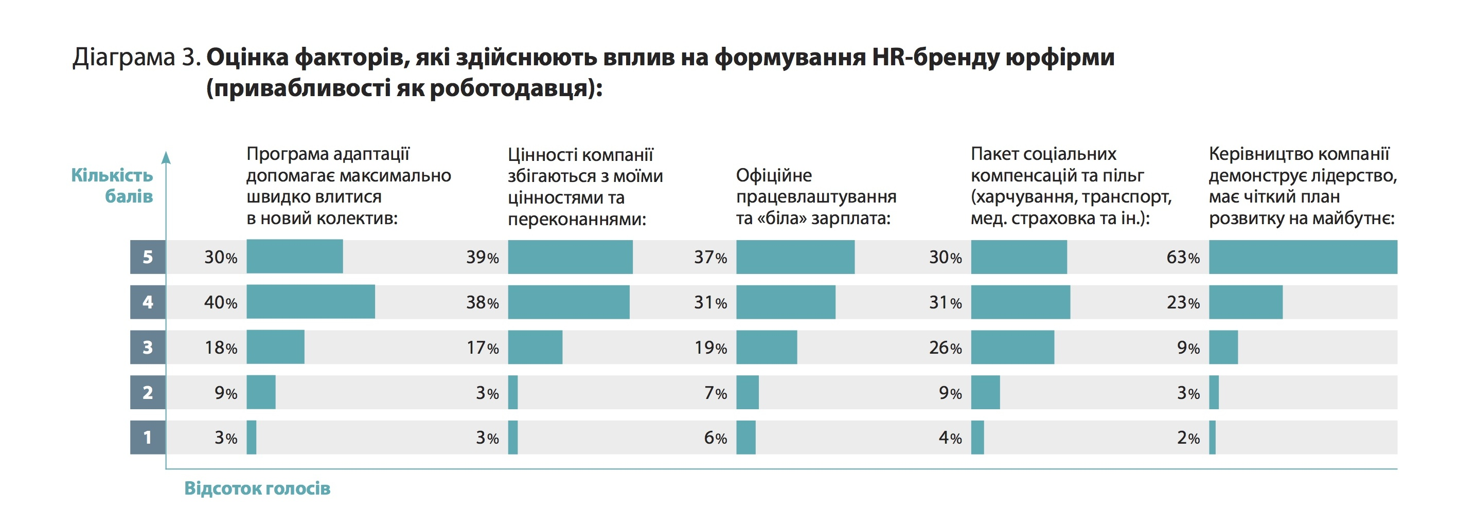 HR-бренд: юридична фірма мрії