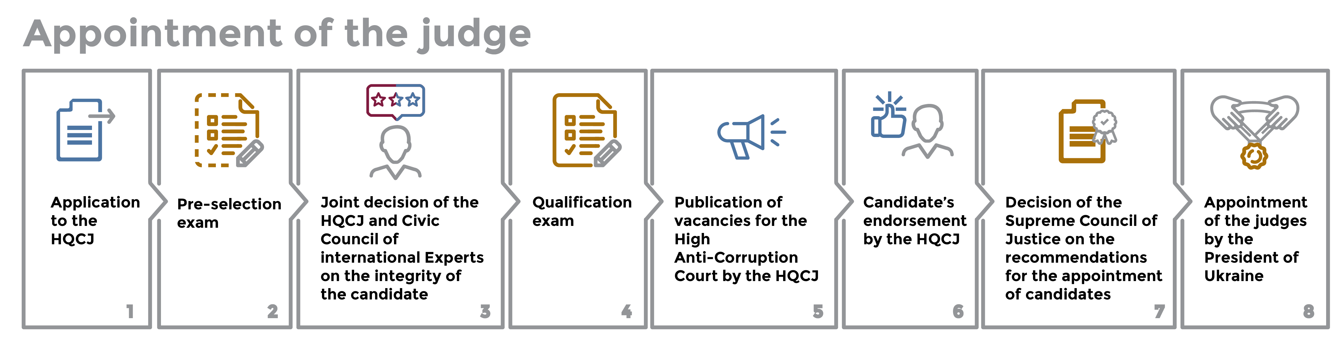 The judicial system of Ukraine: a selection of sites